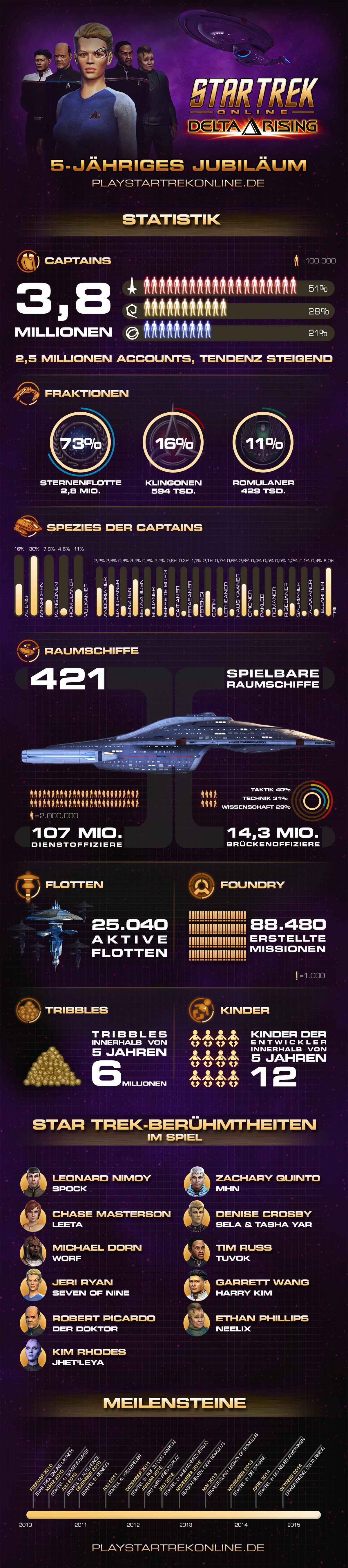 star-trek-online-infografik