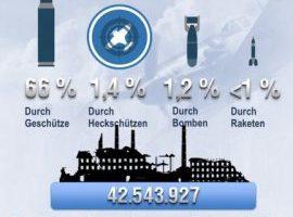 world of warplanes statistik 2014 scaled