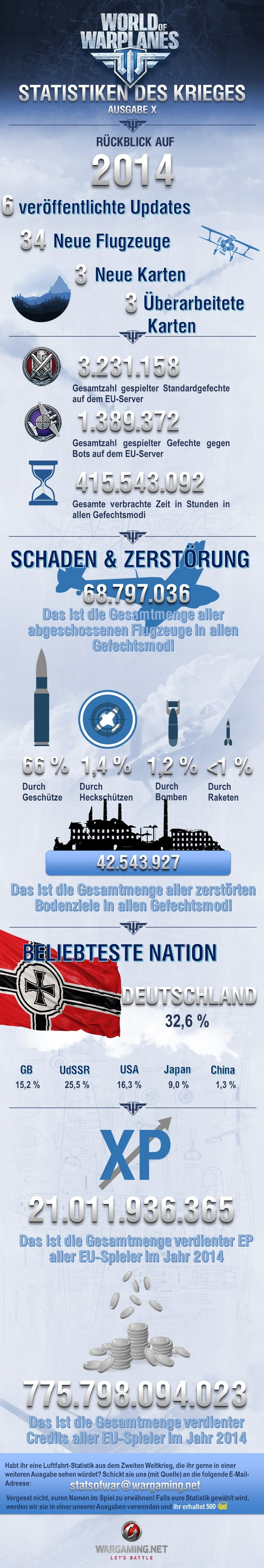 world_of_warplanes_statistik_2014